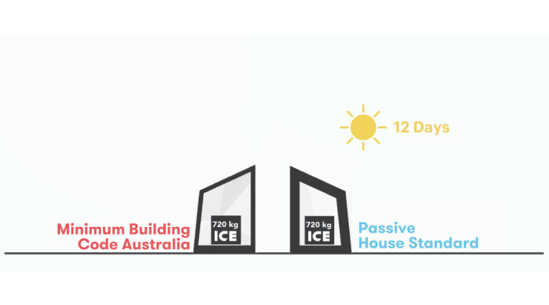 IceBox Passive House Challenge